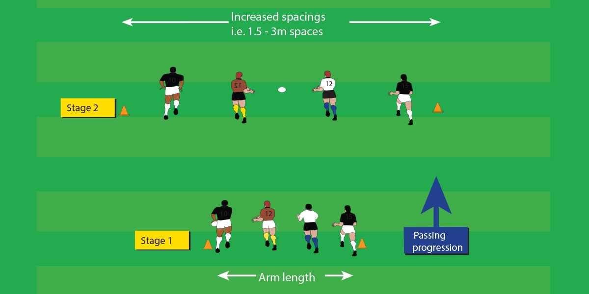 Pass Progression