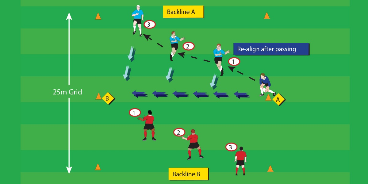 Backline Formation Attack Under 13 Drills Rugby Toolbox